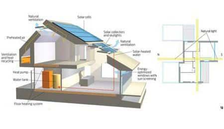 Projeto propõe casa com zero emissão de carbono