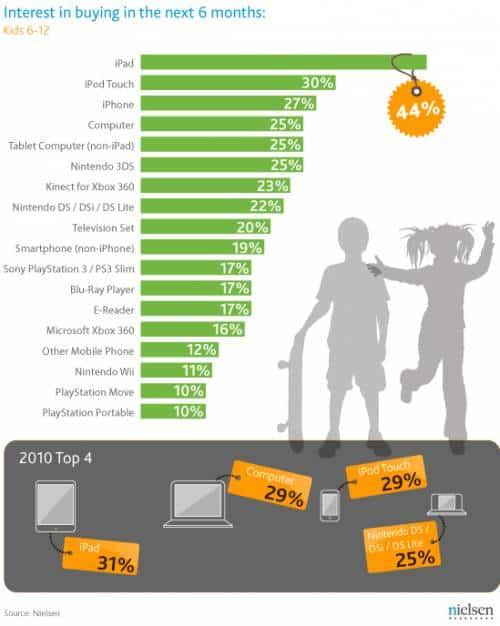 20111117155918 Crianças preferem iPads, iPods e iPhones do que 3DS e PSP nesse Natal