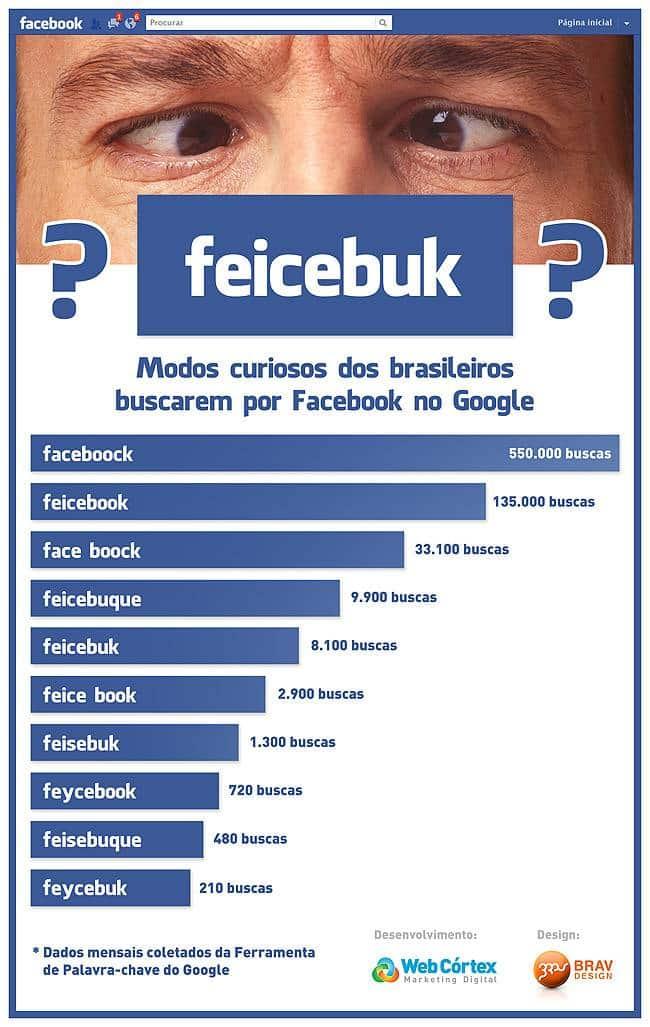 Vazamento Pelo Sensor Do óleo Fox Achado Com O Cel: 'Feycebuk': Veja Como Os Brasileiros Buscam O Facebook No