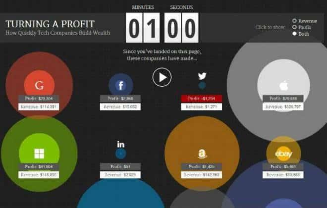 Descubra quanto Apple, Samsung, FB e Google faturam por minuto