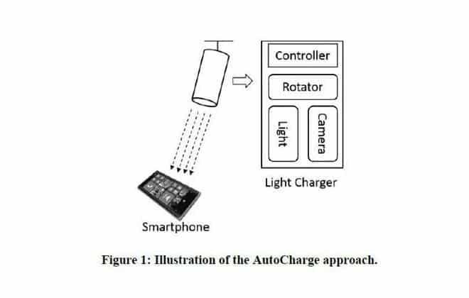 Microsoft desenvolve forma de carregar celular com raios laser