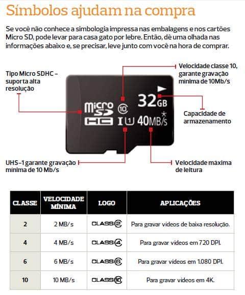 4 coisas que você precisa considerar na hora de comprar um cartão microSD