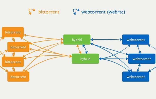 Protocolo WebTorrent permite download de torrent via navegador