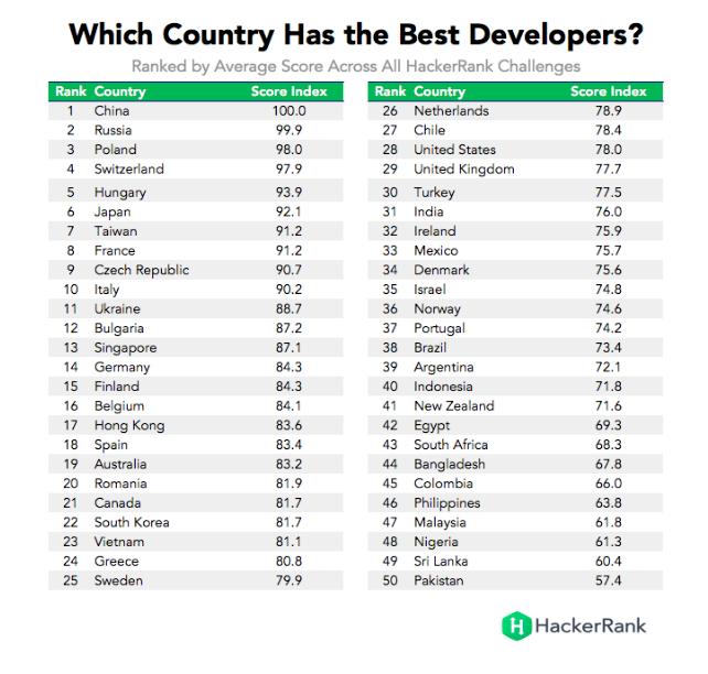 Veja o ranking dos países que têm os melhores programadores do mundo