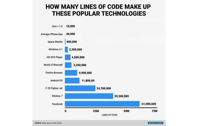 Linhas de Código do Google