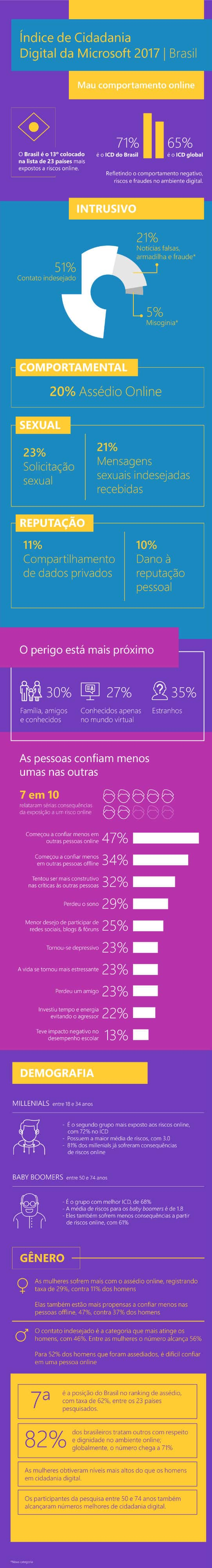 20180208101459 - 30% dos crimes online no Brasil são cometidos por conhecidos da vítima