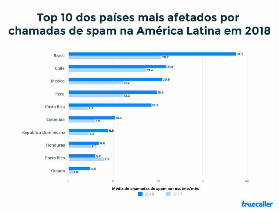 Os brasileiros são incomodados mais uma vez ao dia com ligações de telemarketing