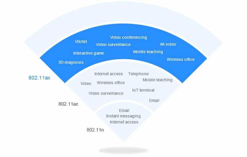 Reprodução  - 20190222121845 - Tudo sobre o Wi-Fi 6: quais são as vantagens do novo padrão de rede sem fio