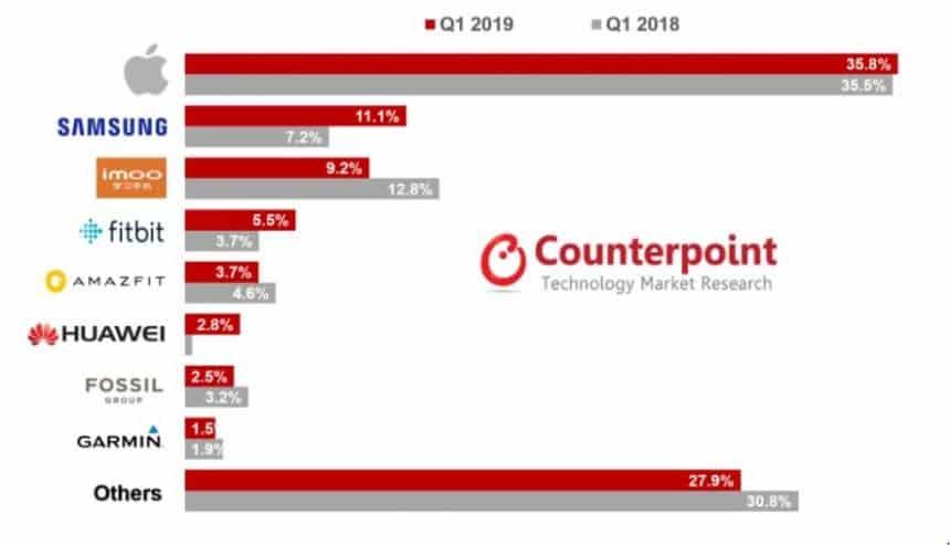 20190503101554_860_645 Vendas de Apple Watch cresceram quase 50% no primeiro trimestre deste ano