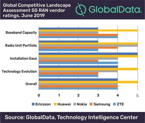 Reprodução  - 20190626143803 - Huawei é lider em redes de acesso 5G, afirma estudo