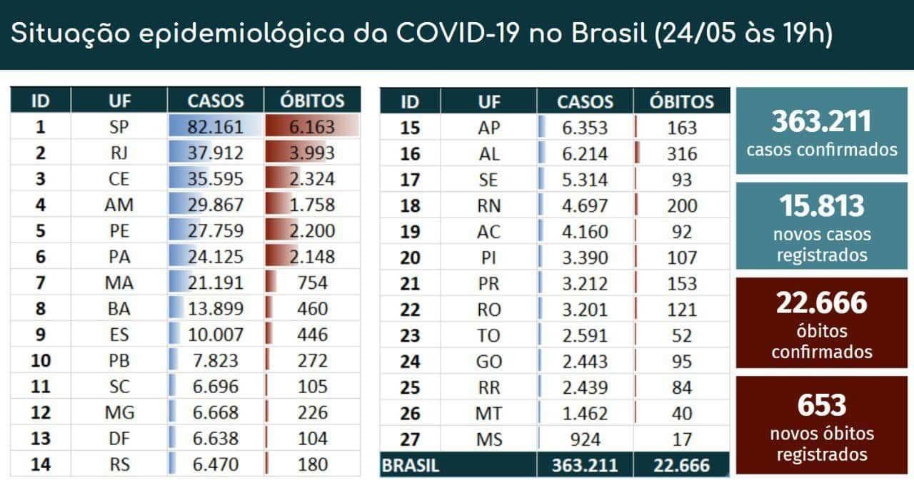 20200306062502_860_645_-_coronavirus_no_brasil Covid-19: Brasil passa dos 22 mil óbitos; foram 653 registros em 24h