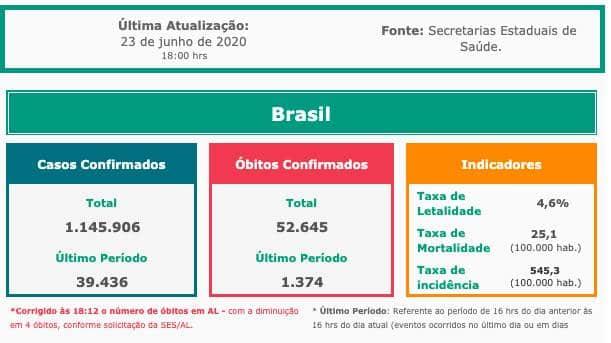 Covid-19: Brasil registra 1.374 mortes em 24h; total ultrapassa 52 mil
