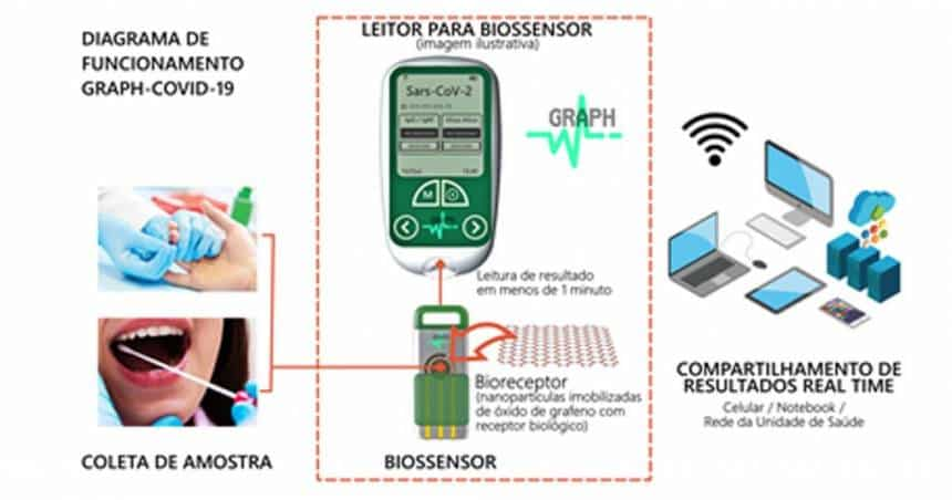 Biosintesis/Divulgação