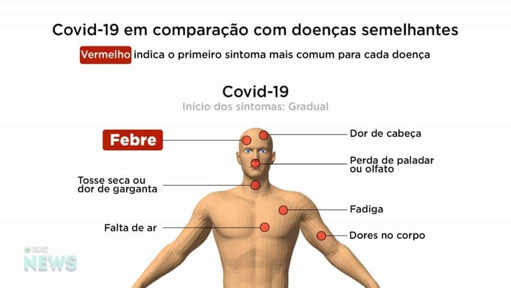 Saiba As Diferencas Entre Os Sintomas Da Covid 19 E De Outras Doencas Olhar Digital