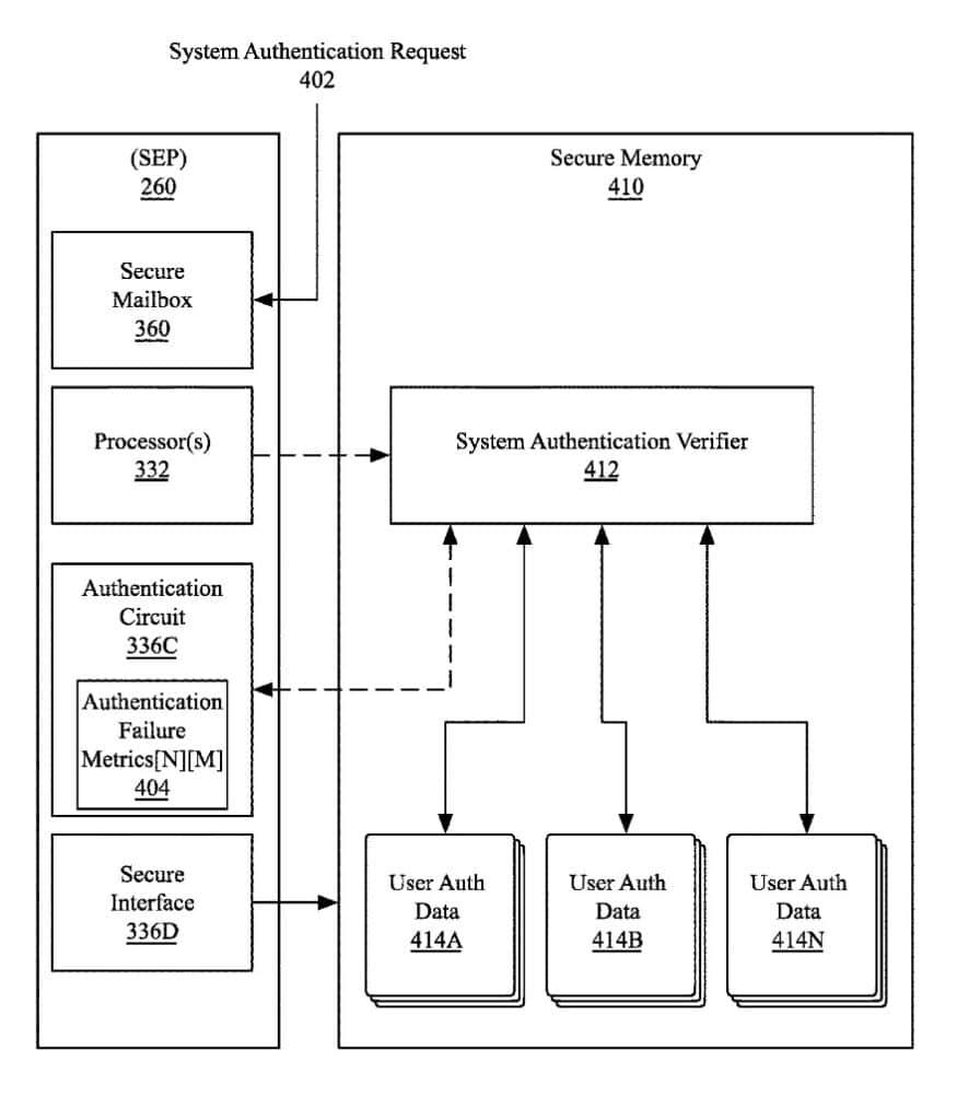 Futuro sistema de autenticação da Apple