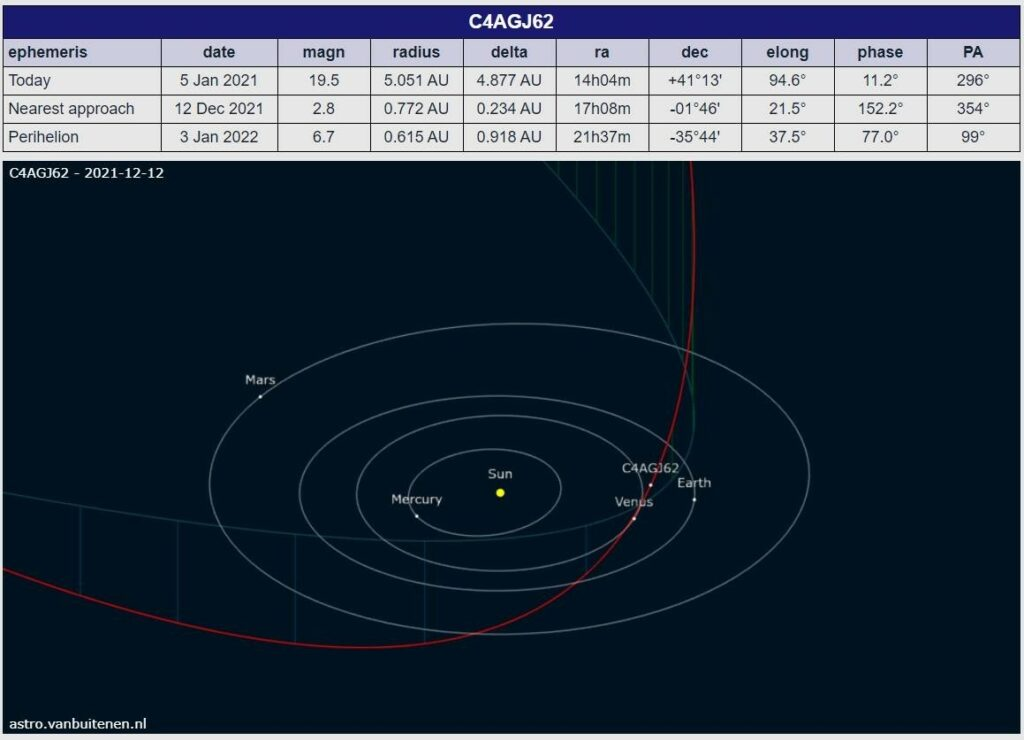 Orbit for comet G4AGJ62 calculated by Mike Meyer