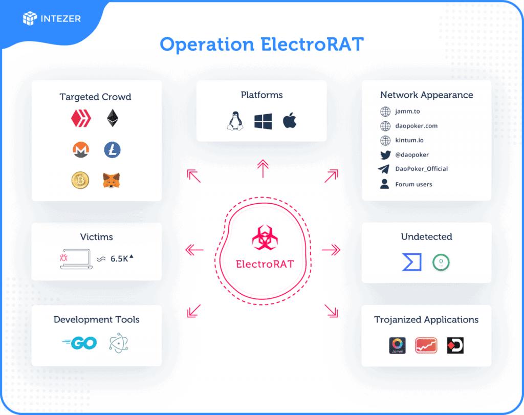 Funcionamento do ElectroRAT