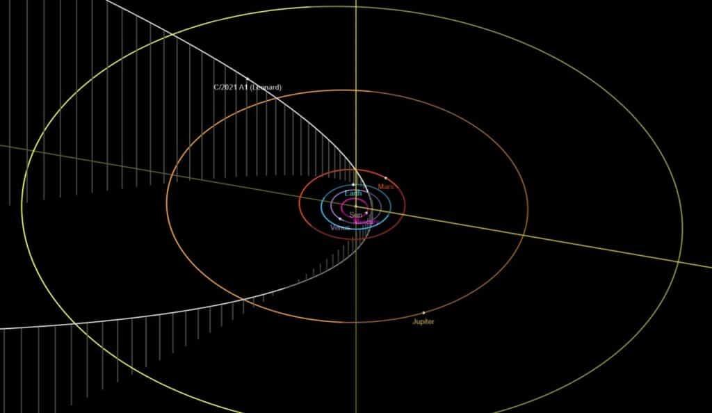 Órbita do Cometa C/2021 A1 (Leonard) - Fonte: JPL/Nasa
