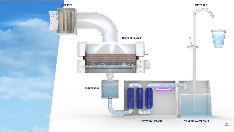 Funcionamento da máquina Watergen