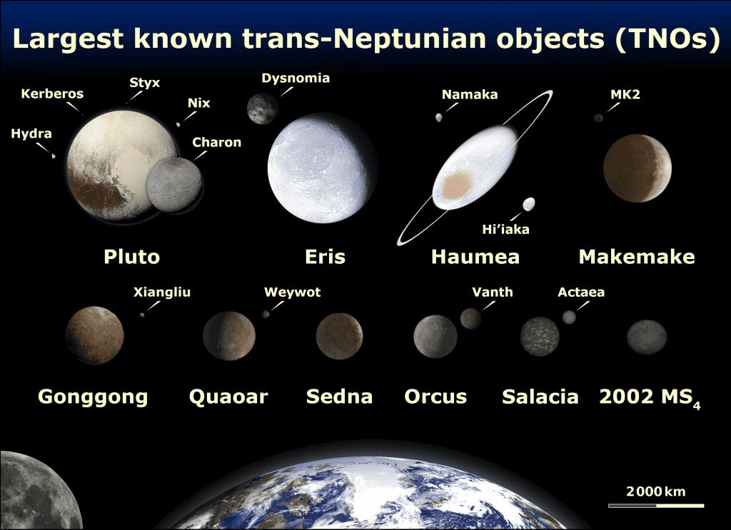 Diagrama com os dez maiores TNOs conhecidos. Terra e Lua usados como referência para tamanho