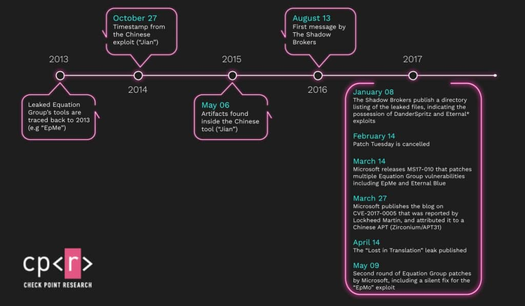 Timeline details the main moments in the history of EpMe / Jian, a US cyber weapon that was captured by the Chinese.
