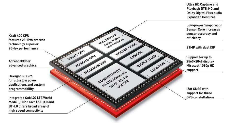 Diagrama de un procesador Qualcomm Snapdragon 801, el mismo que se usa en Ingenuity